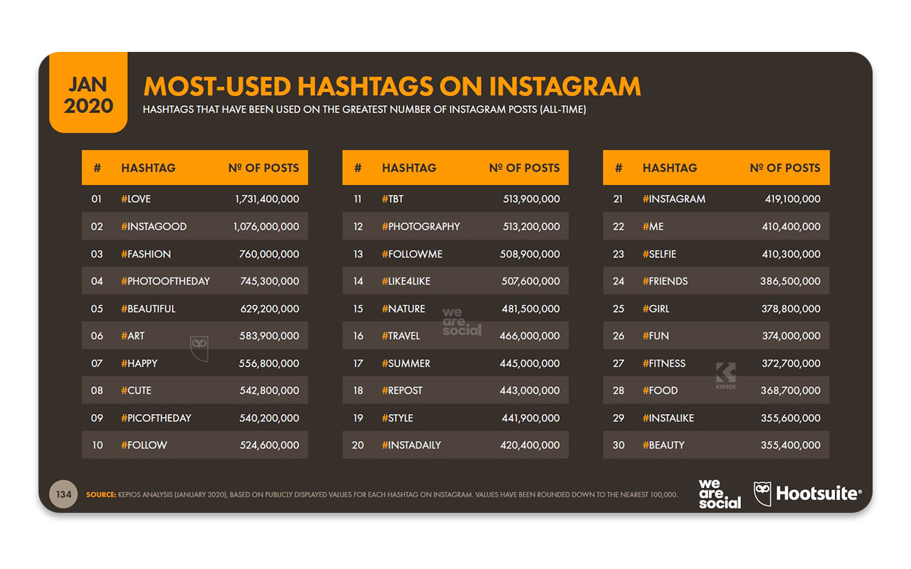 Продвижение в Instagram: Всё, что нужно знать о раскрутке блога самостоятельно!