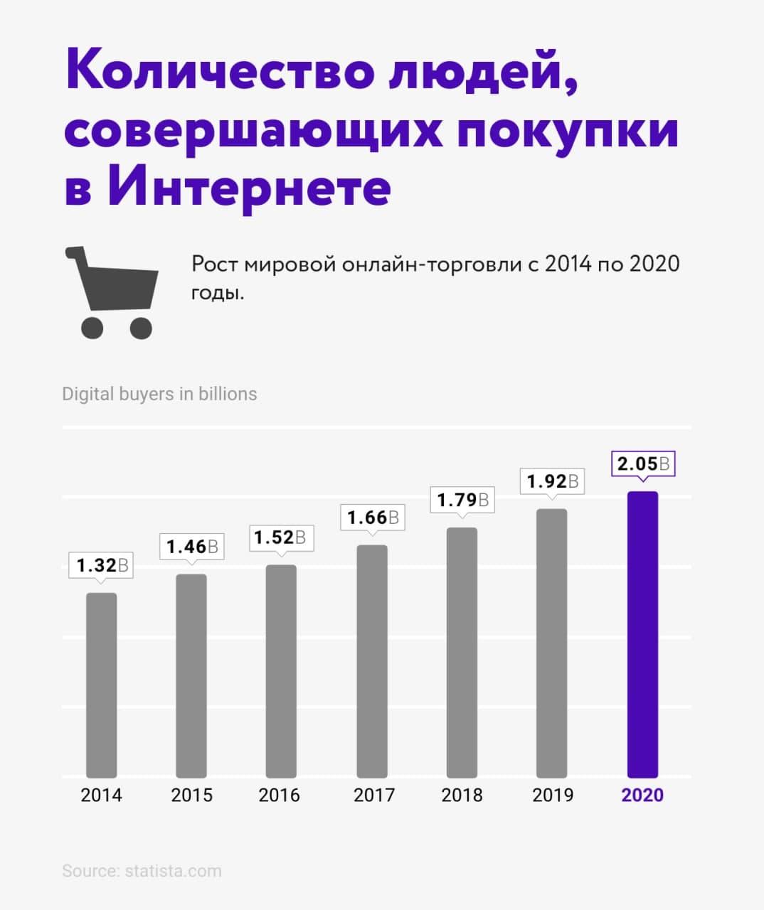 Интернет-статистика–2020: факты и цифры, которые нужно знать